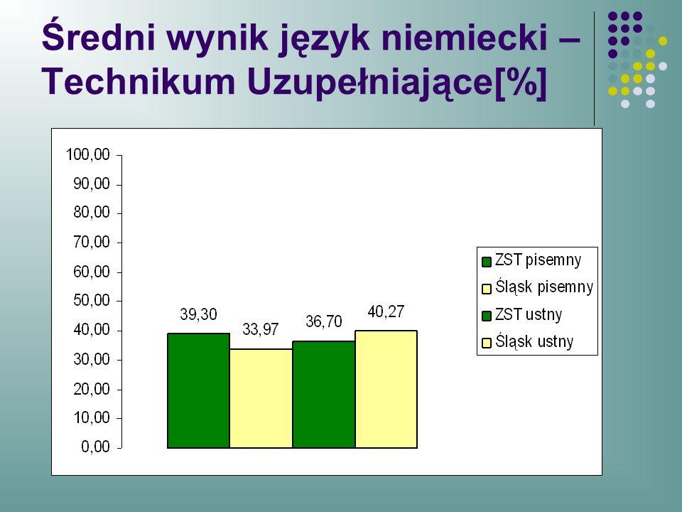 Średni wynik język niemiecki – Technikum Uzupełniające[%]